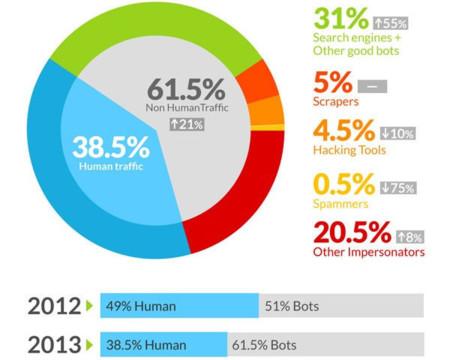 Informe Incapsula 2013