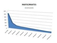 Estadísticas del reto de dominadas