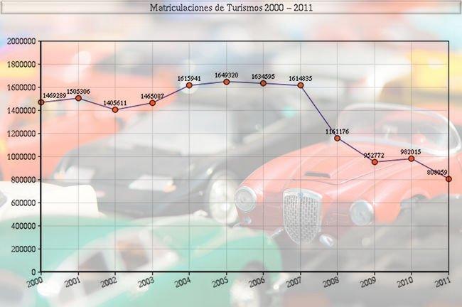 matriculaciones-turismos-2000-2011.jpg