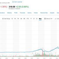 Esta gráfica no es de bitcoin. Es de Netflix