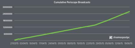Grafico Periscope 4