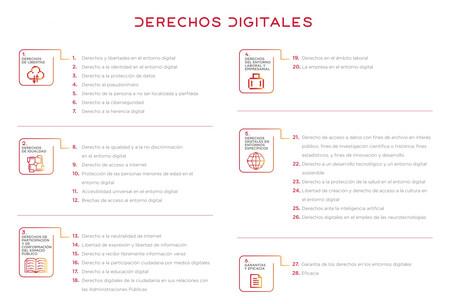 Derechos recogidos en la Carta de Derechos Digitales del Gobierno de España