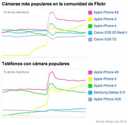 Popularidad del iPhone en Flickr (Mayo de 2013)