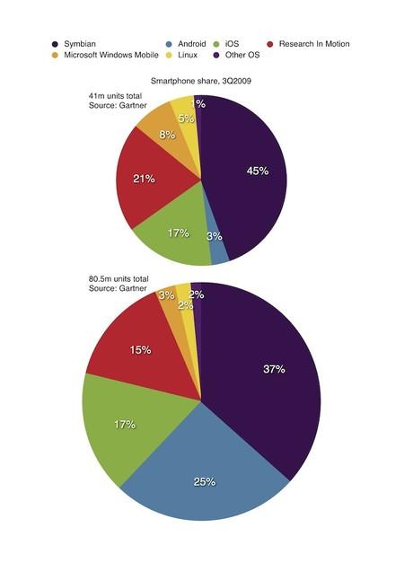 Evolución de la cuota de sistemas operativos móviles de 2009 a 2010. Fuente: The Guardian.