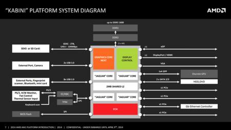 amd_kabini_apu_fm1_athlon_plataforma_caracteristicas