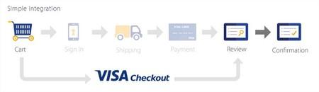 Proceso con Visa Checkout