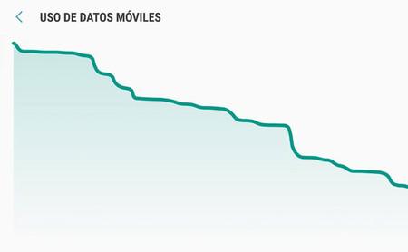 Trucos para ahorrar datos en Android