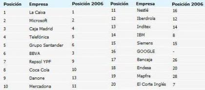 Los bancos entre las mejores empresas para trabajar