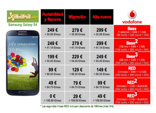 Galaxy S4 con Vodafone