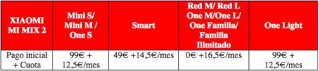 Precios Mi Mix 2 Vodafone