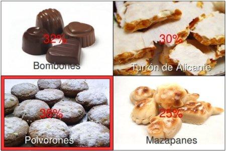 Solución a la adivinanza: el alimento navideño con más grasas es el polvorón