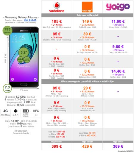 Comparativa Precios Samsung Galaxy A5 2016 Con Operadores