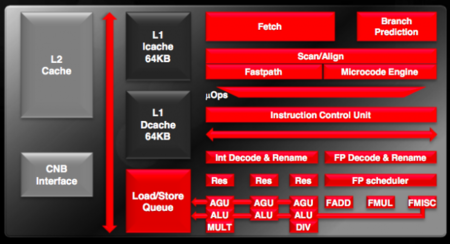 AMD Stars CPU diagram