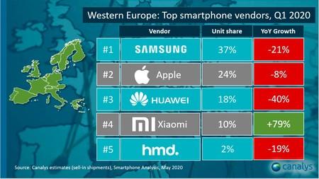 Ventas Xiaomi Europa Canalys