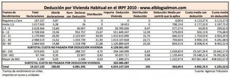 Subir el IRPF a los que menos ganan como proponen en @NadaesGratis no es la solución