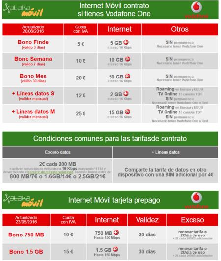 Lineas Vacaciones Vodafone