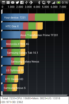 HTc One X+ benchmarks