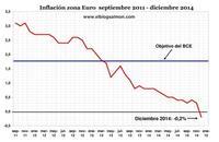 Europa pierde la batalla frente al fantasma deflacionario