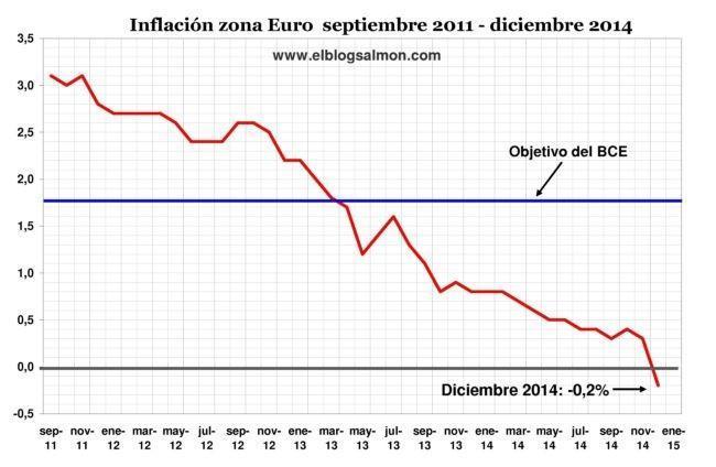 Inflacion Zonaeuro 2011 2014