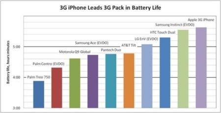 La batería del iPhone 3G supera a las de la competencia