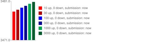 Reddit score log (http://amix.dk/blog/post/19588)