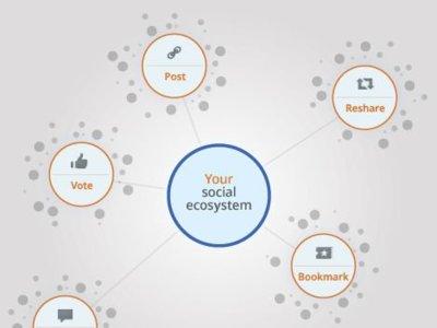 Social Data Hub, herramienta para evaluar el efecto de los medios sociales