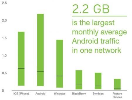 Según Ericcson, Android gasta más datos que Windows Phone y iOS