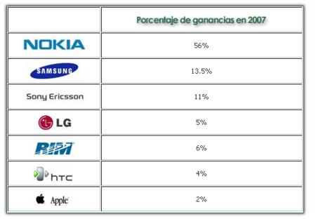 ganancias 2007