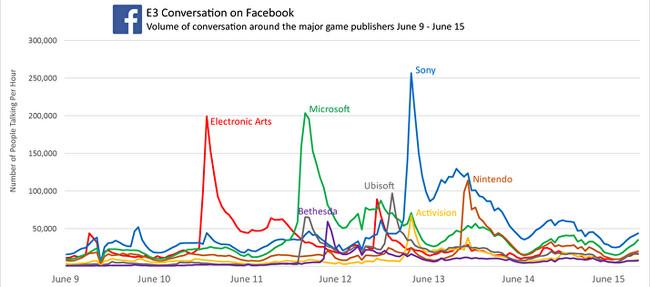 Faceboo E3 Graph