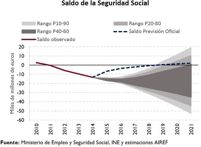 saldo seguridad social españa