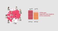 """PwC nos trae su """"Encuesta Mundial de CEOS"""", ¿qué opinan estos?"""