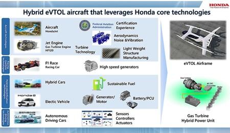 Honda Planes Evtol