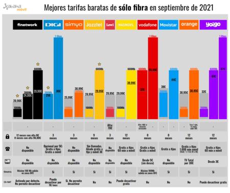 Mejores Tarifas Baratas De Solo Fibra En Septiembre De 2021