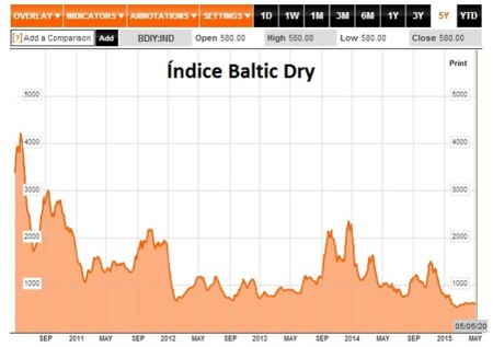 Baltic Dry Index 20150506