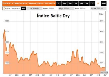 Baltic Dry Index 20150506