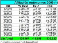 12.310 autónomos se han dado de baja en la TGSS en octubre