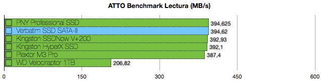 Verbatim SSD SATA3 benchmarks