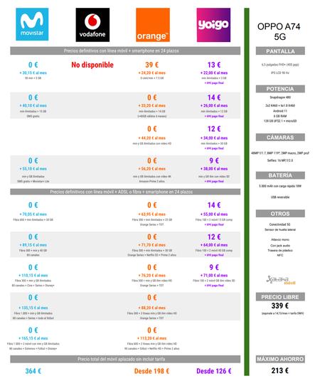 Comparativa Precios A Plazos Del Oppo A74 5g Con Tarifas Movistar Orange Y Yoigo