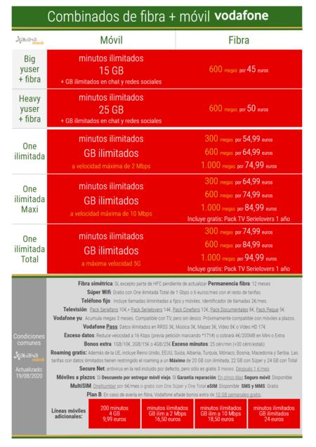 Nuevas Tarifas Combinadas De Fibra Y Movil Vodafone One En Agosto De 2020