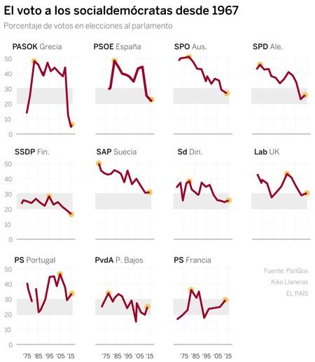Colapso de los partidos socialdemócratas europeos - Kiko Llaneras