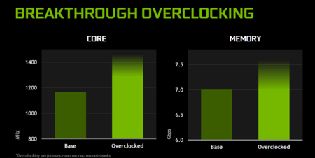 Nvidia Geforce Gtx 980 Notebook Overclock