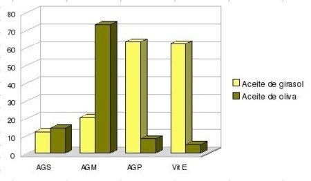 ACEITES Y GRASAS: COMPOSICION Y PROPIEDADES, LOS