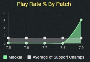 Play Rate