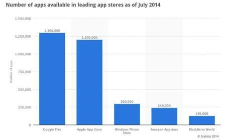Aplicaciones por tienda a Julio de 2014