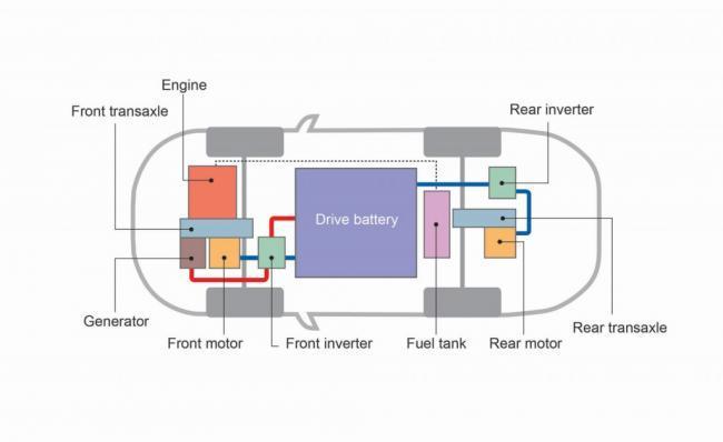 Esquema planta motriz Mitsubishi Outlander PHEV