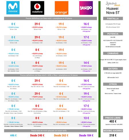 Comparativa Precios A Plazos Del Huawei Nova 5t Con Tarifas De Movistar Vodafone Orange Y Yoigo
