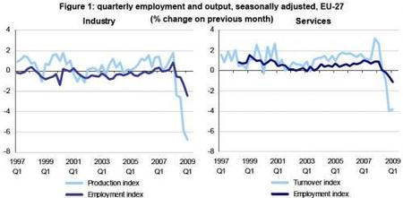 La UE compara actividad con empleo en la recesión