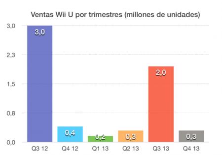 Ventas por trimestre Wii U