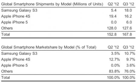 Galaxy SIII market Share Q3
