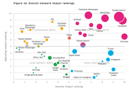 Las apps de mensajería, entre las que más batería consumen según un estudio de Alcatel